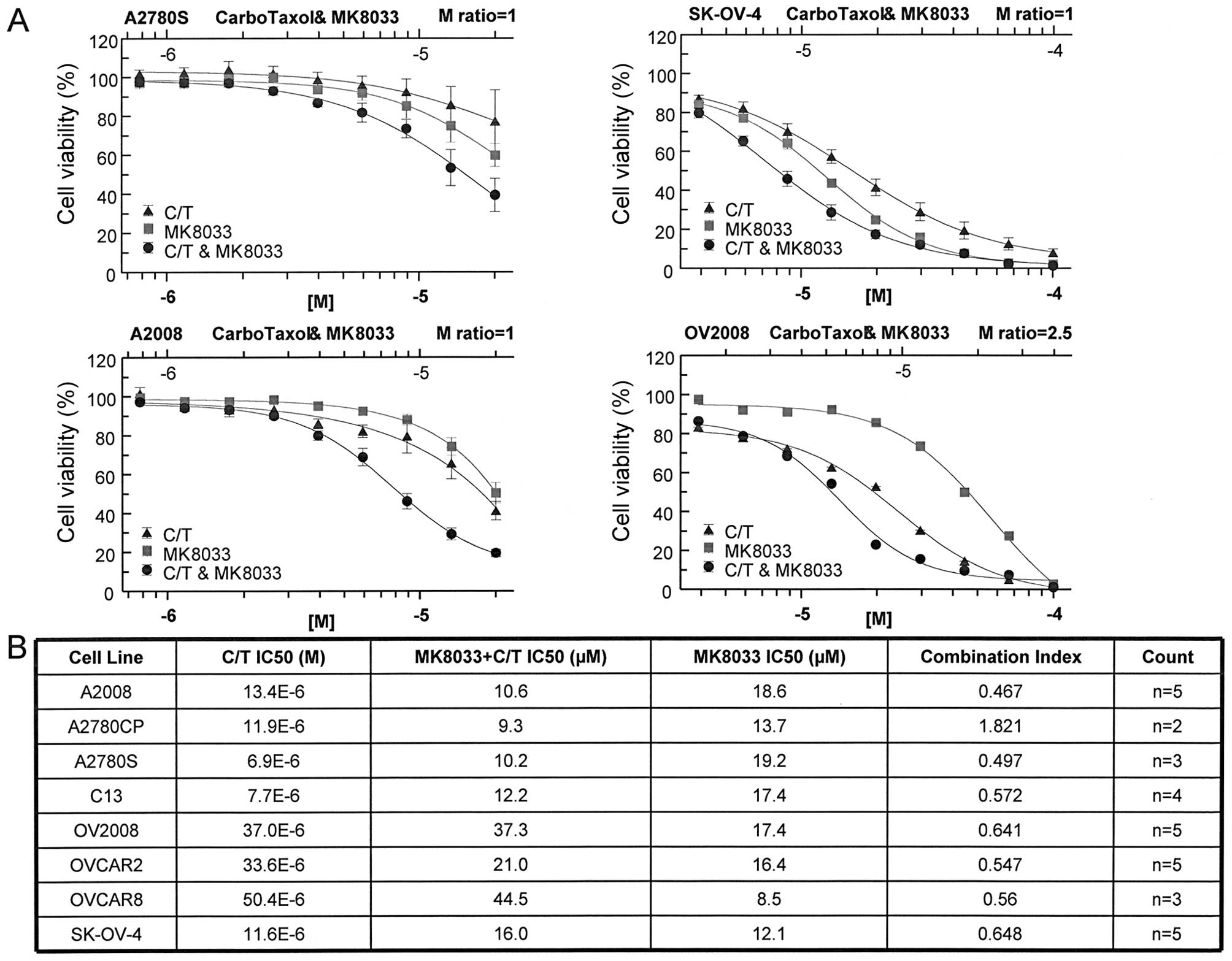 A Novel C Met Inhibitor Mk8033 Synergizes With Carboplatin Plus Paclitaxel To Inhibit Ovarian Cancer Cell Growth