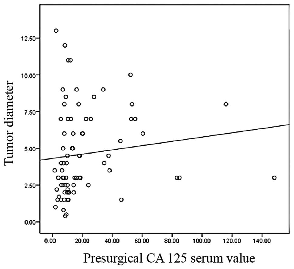 Assessment Of Tumor Size As A Useful Marker For The Surgical Staging 1960 Mga Wiring Diagram Get Free Image About Figure 5 Correlation Between Mean And Ca 125 Serum Value