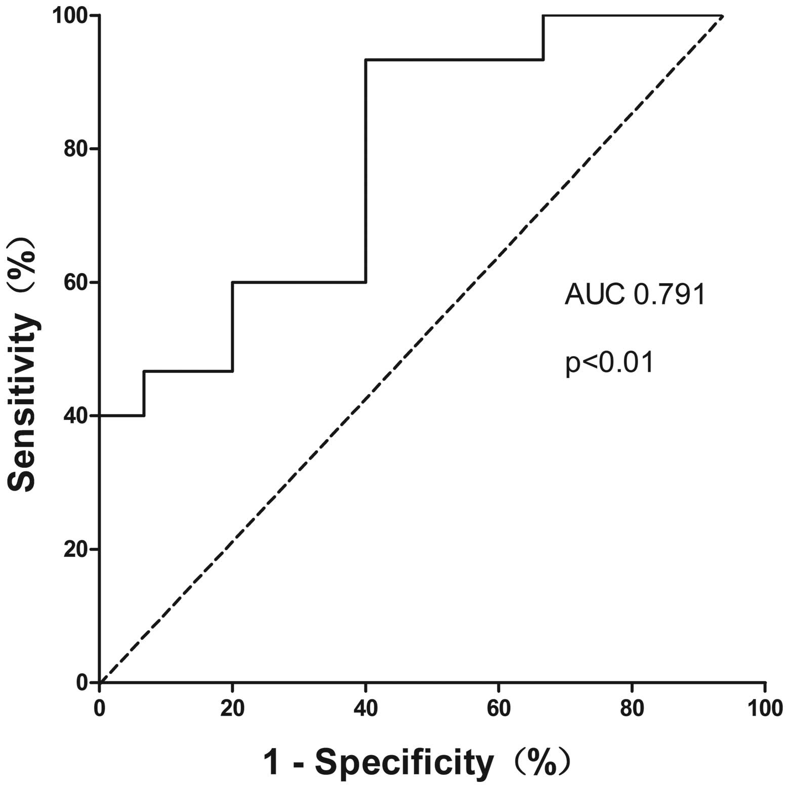 Upregulated Circulating Mir 150 Is Associated With The Risk Of