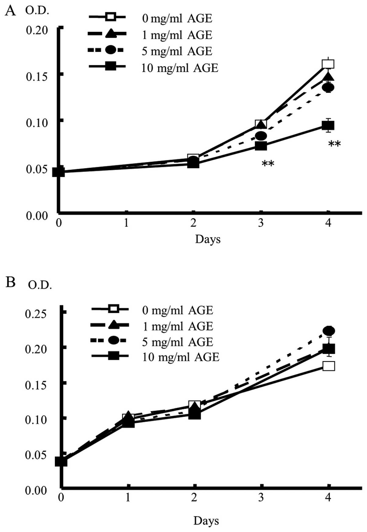 Aged Garlic Extract Inhibits 1 2 Dimethylhydrazine Induced Colon Tumor Development By Suppressing Cell Proliferation