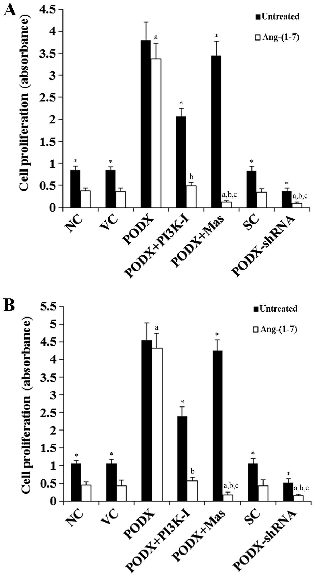 Podocalyxin promotes glioblastoma multiforme cell invasion and