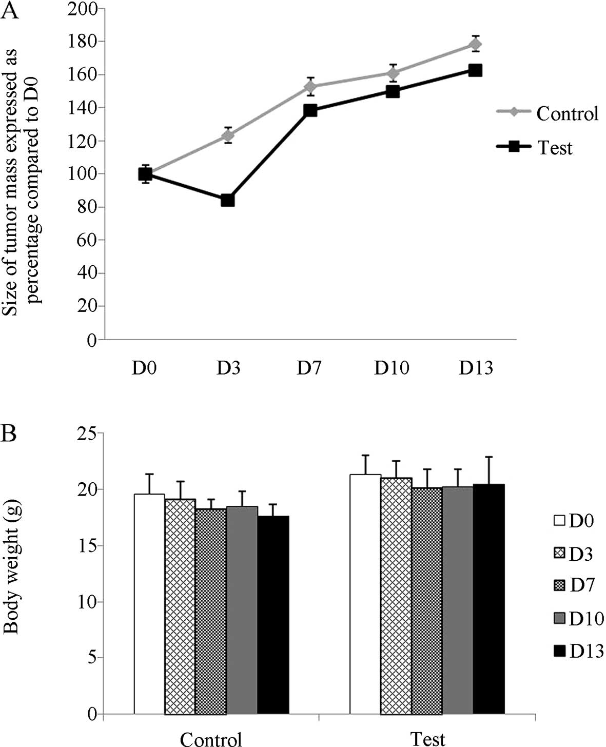 Tetraarsenic hexoxide demonstrates anticancer activity at
