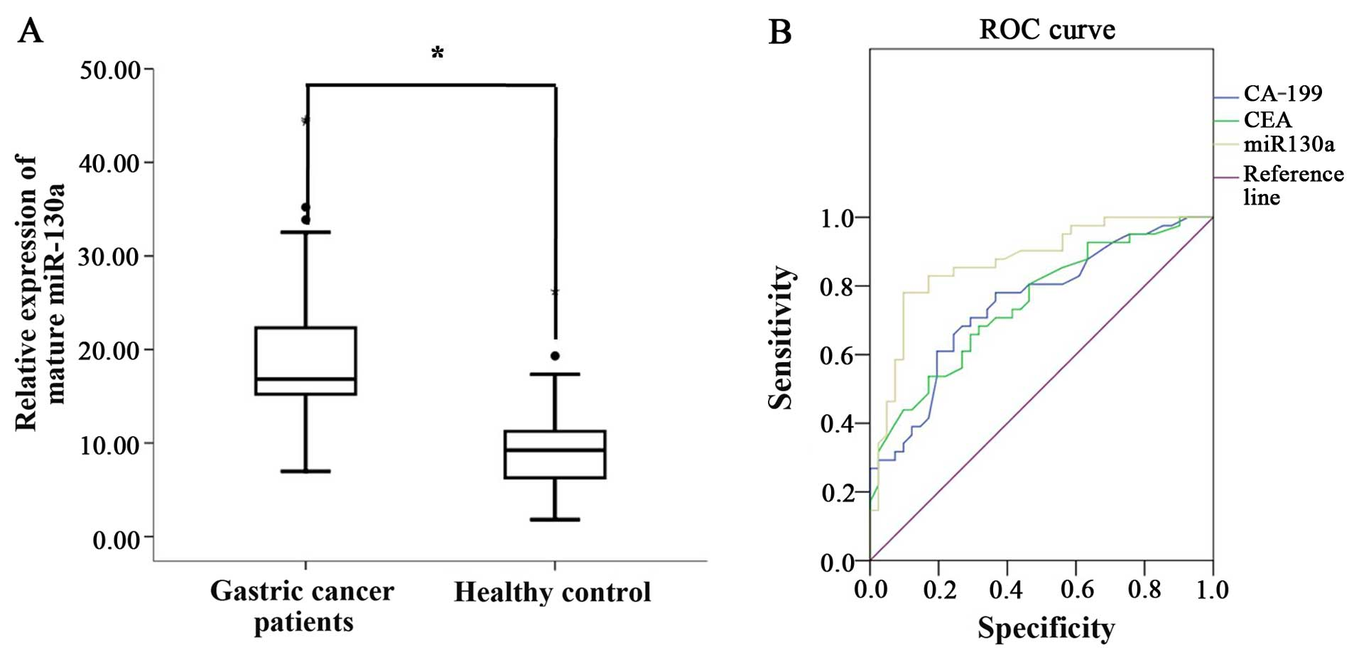 Mir 130a Acts As A Potential Diagnostic Biomarker And Promotes