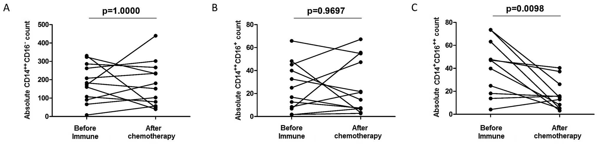 Circulating classical CD14++CD16- monocytes predict shorter