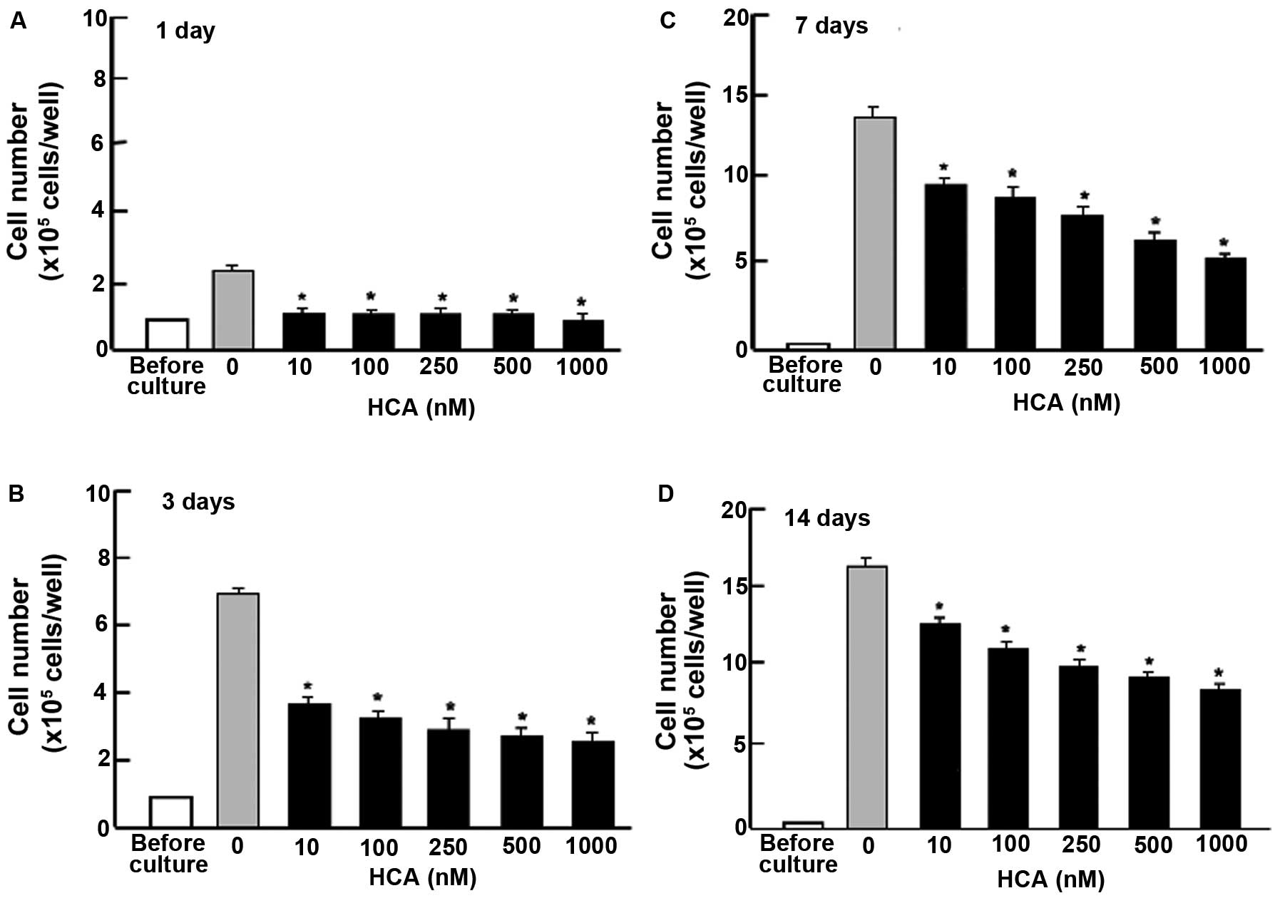 P Hydroxycinnamic Acid HCA Suppresses The Proliferation Of Human Pancreatic Cancer MIA PaCa 2 Cells In Vitro Were Cultured Presence Or