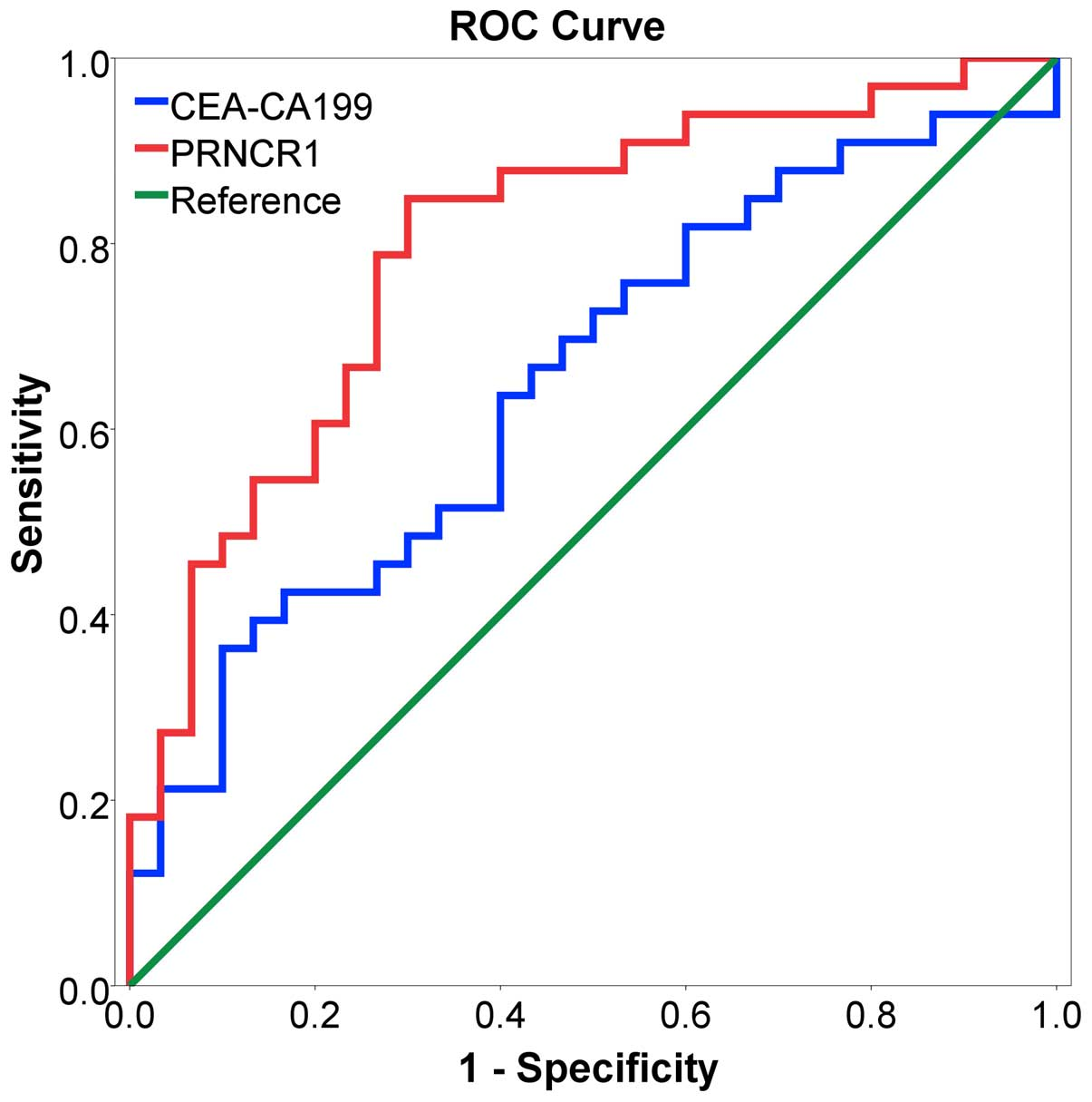 Upregulation Of Long Non Coding Rna Prncr1 In Colorectal Cancer