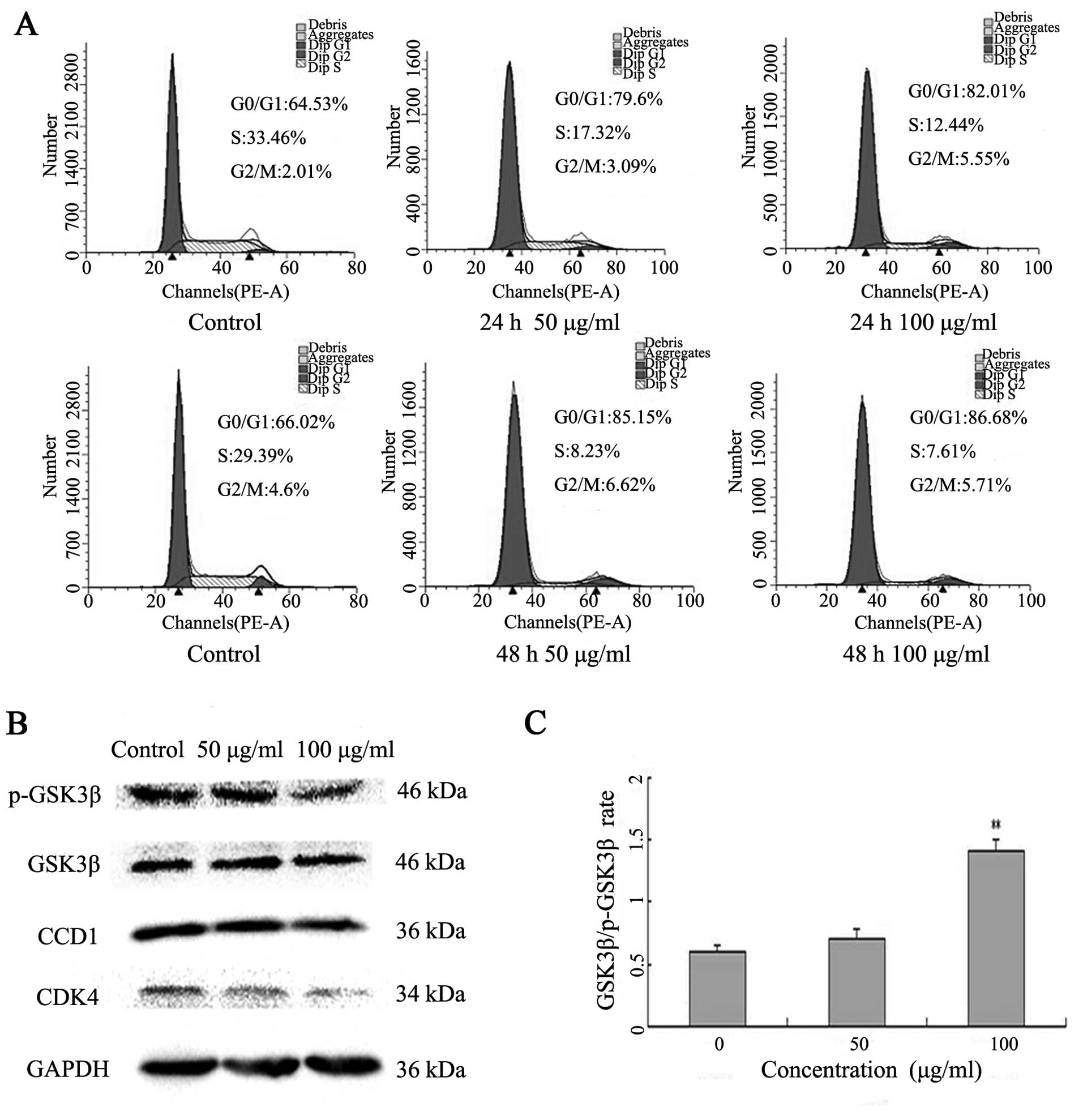 latcripin 13 domain induces apoptosis and cell cycle arrest at the