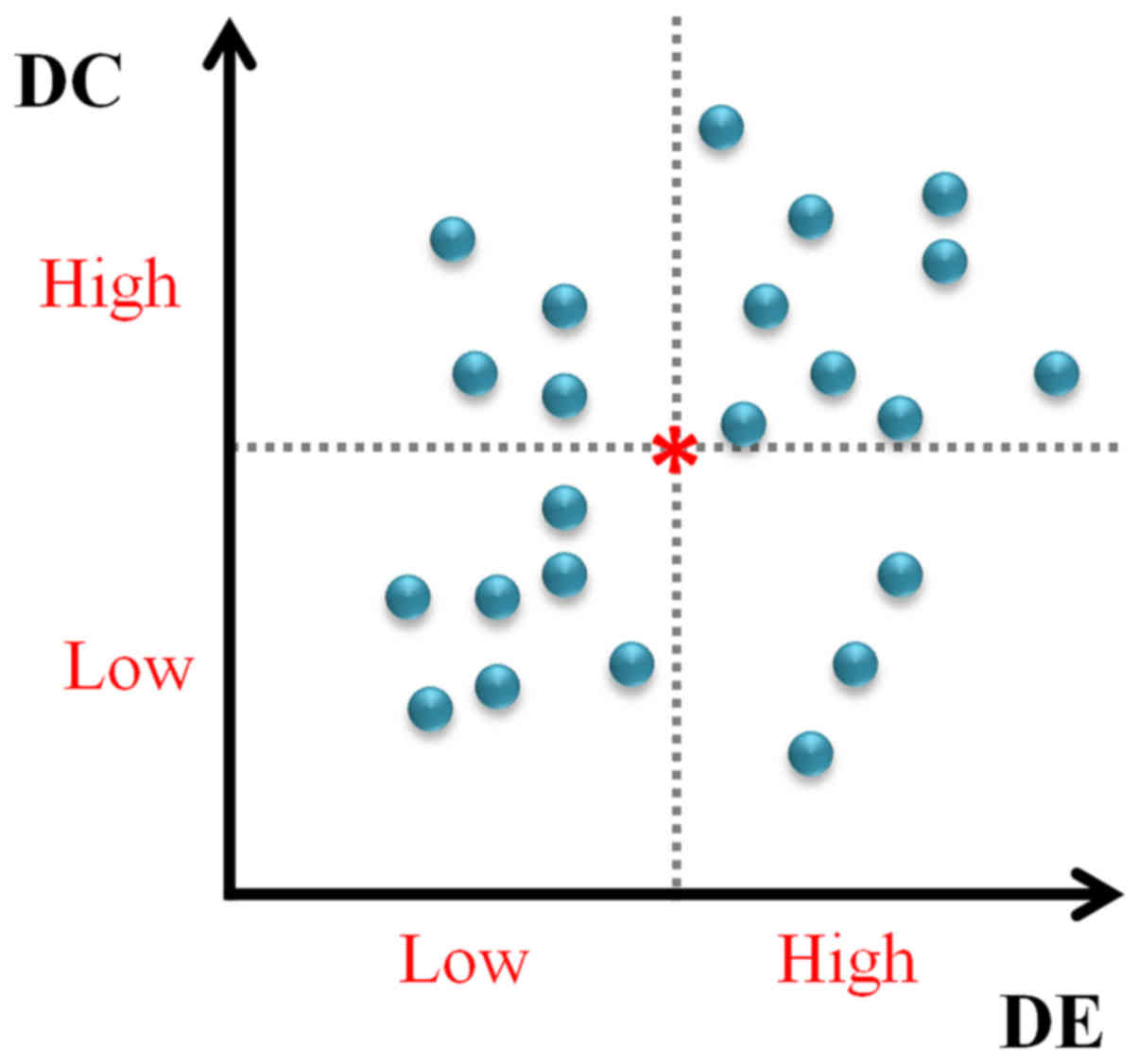 Identifying the optimal gene and gene set in hepatocellular