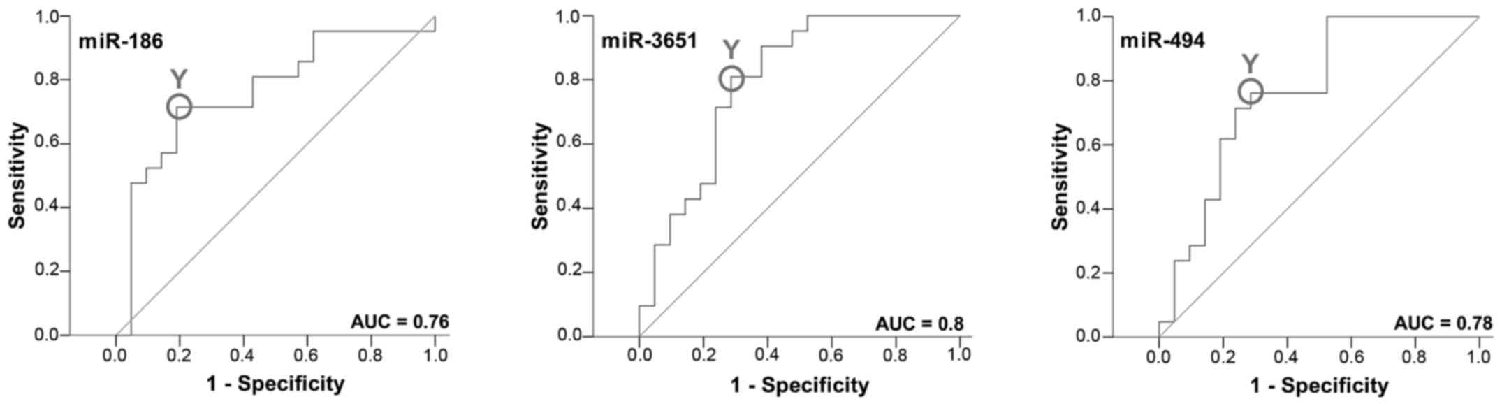 Prognostic significance of altered mirna expression in whole blood the diagrams plot the sensitivity true positive rate vs 1 specificity false positive rate over all possible ct values the auc values indicate that ccuart Images