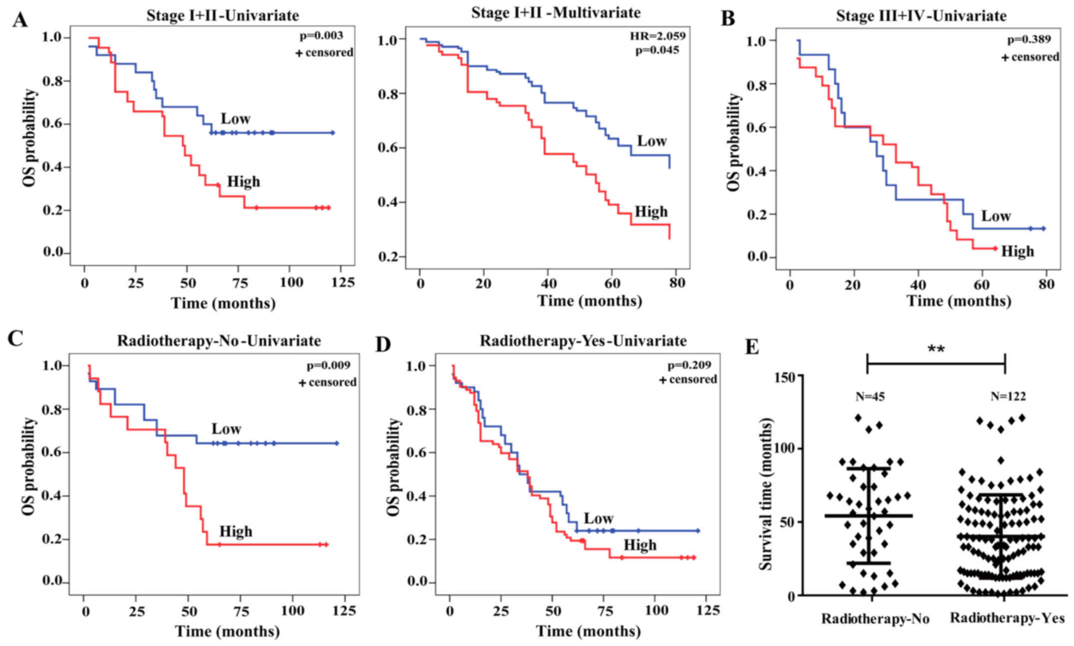 LHX3 is an early stage and radiosensitivity prognostic biomarker in