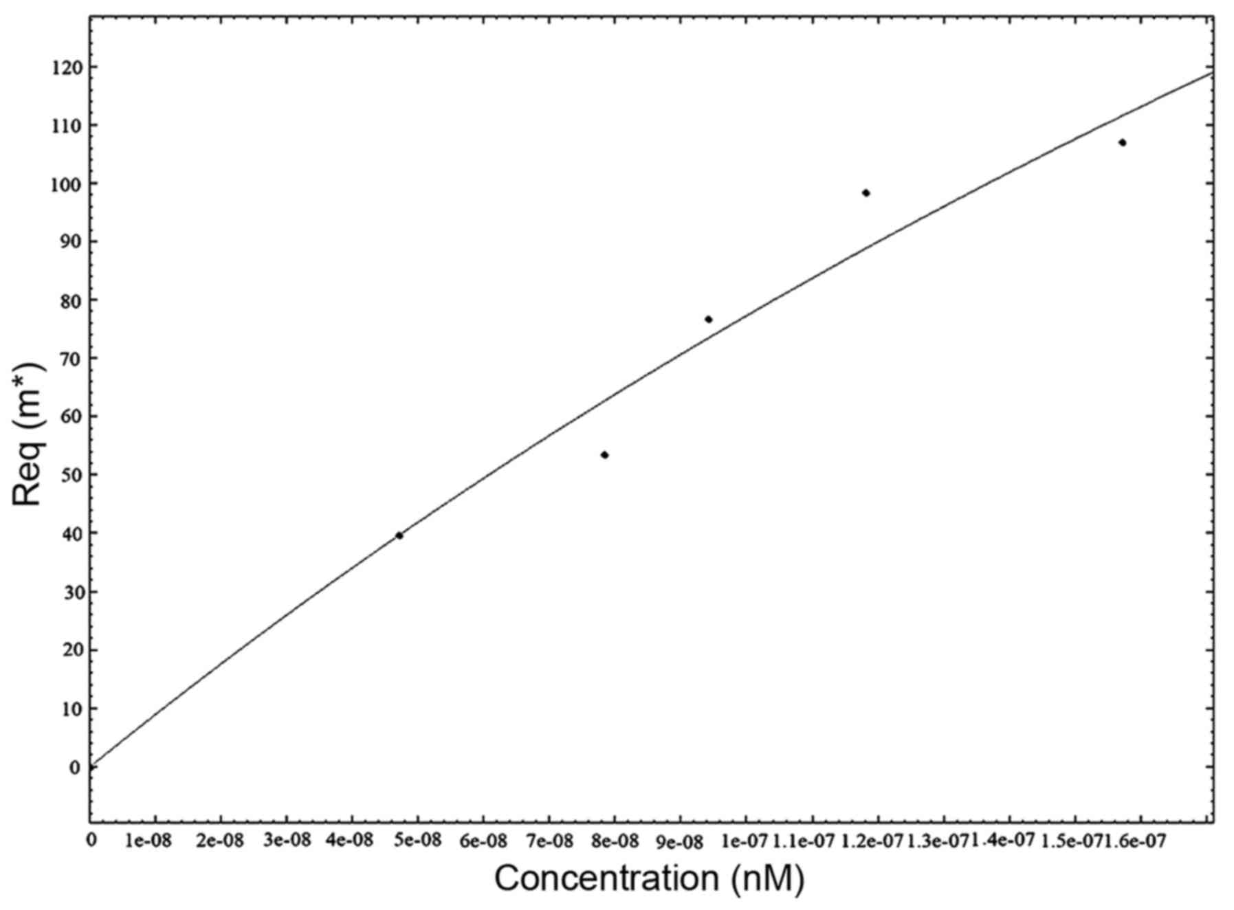 figure 4 plotted standard curve based on spr data spr surface plasmon resonance req response of equilibrium