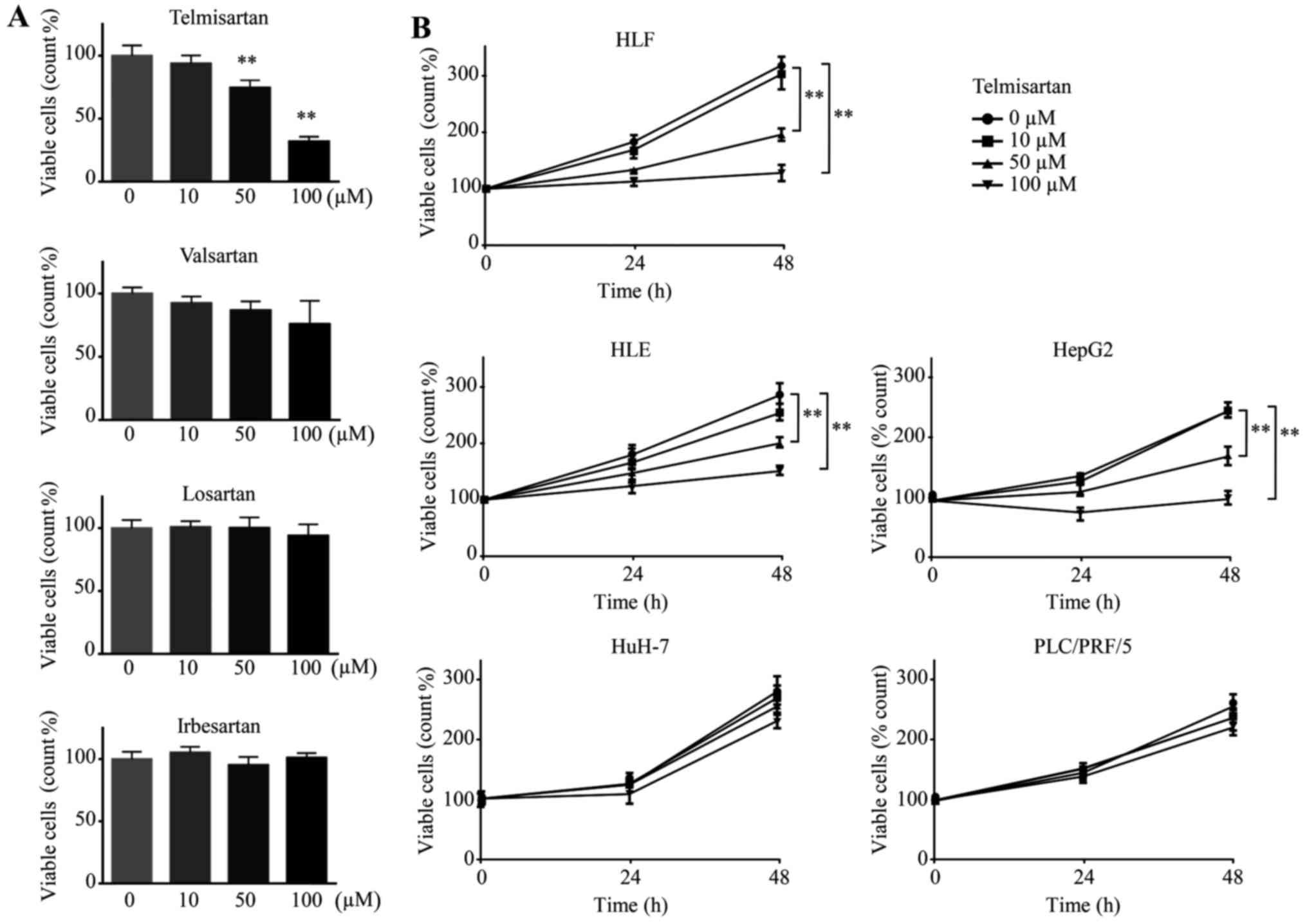 Telmisartan Inhibits Hepatocellular Carcinoma Cell Proliferation In Figure1 Phone Jammer Circuit Diagram Figure 1 The Of Hlf Cells A Effects Arbs Valsartan Losartan And Irbesartan On