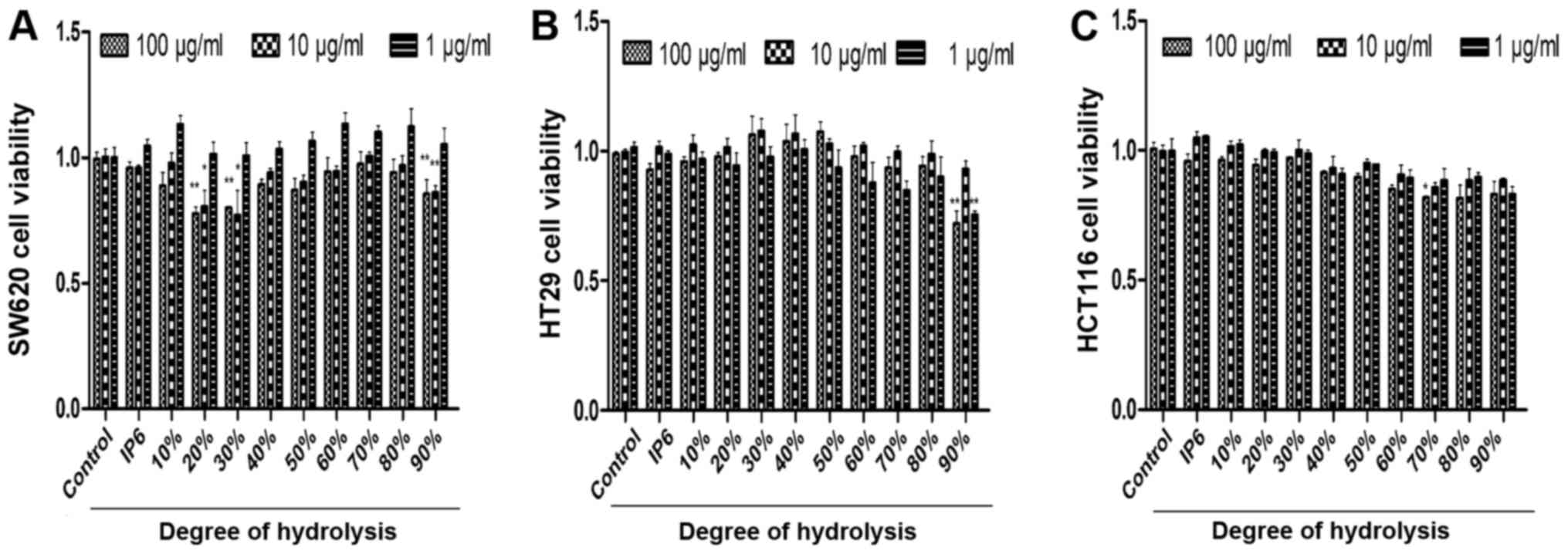 Inositol hexaphosphate hydrolysate competitively binds to