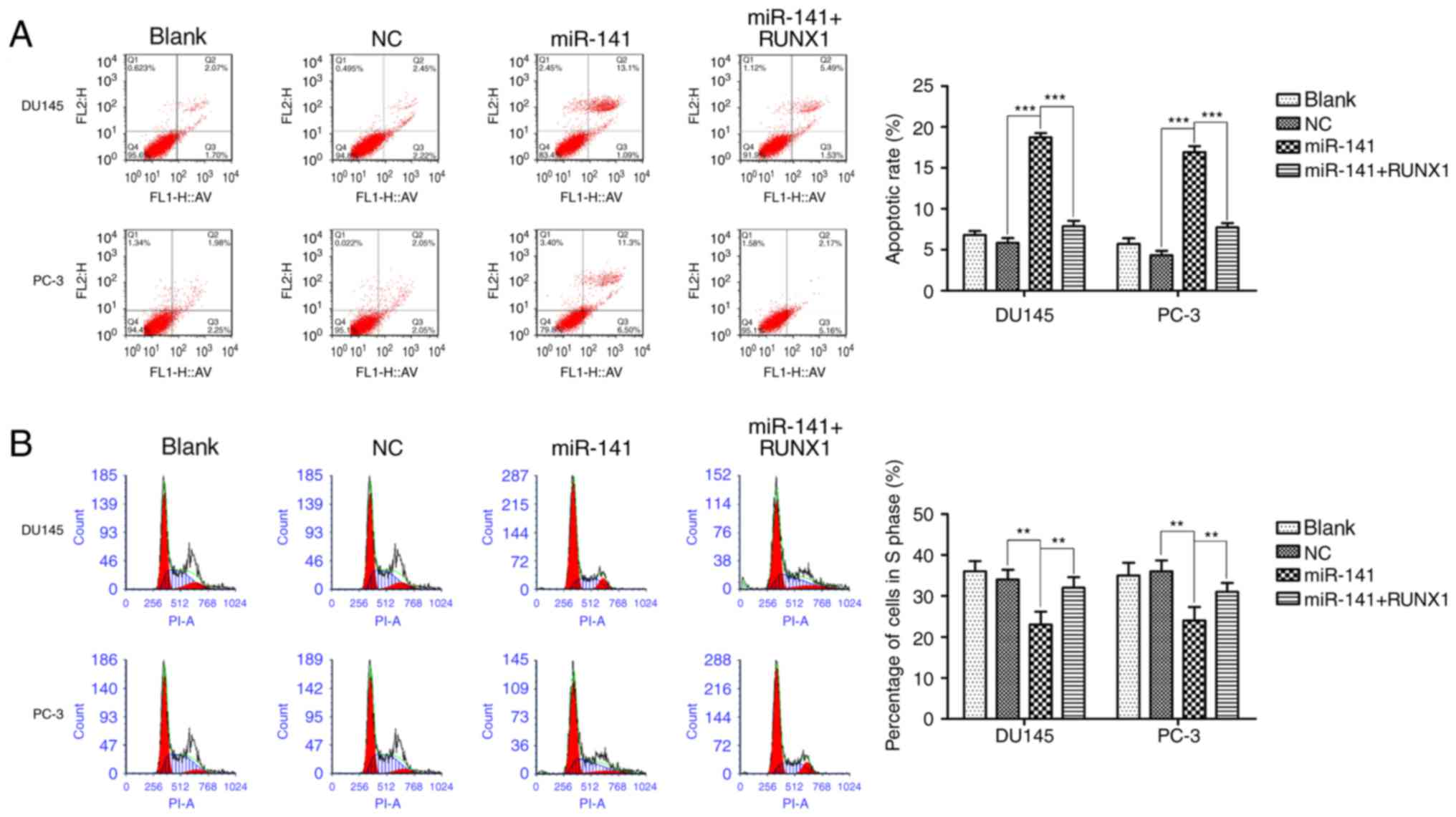 miR-141 inhibits prostatic cancer cell proliferation and