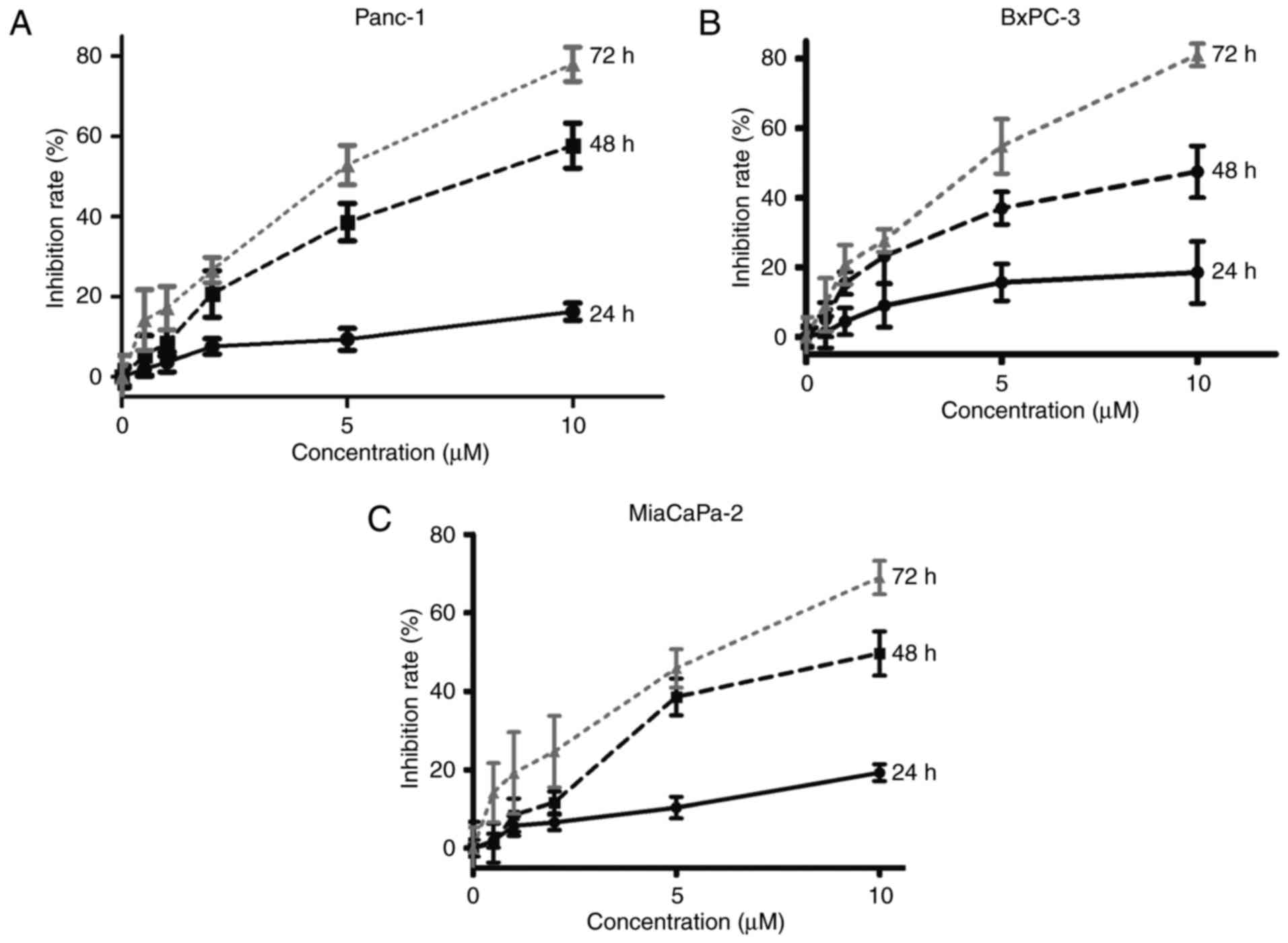 Itraconazole inhibits invasion and migration of pancreatic cancer