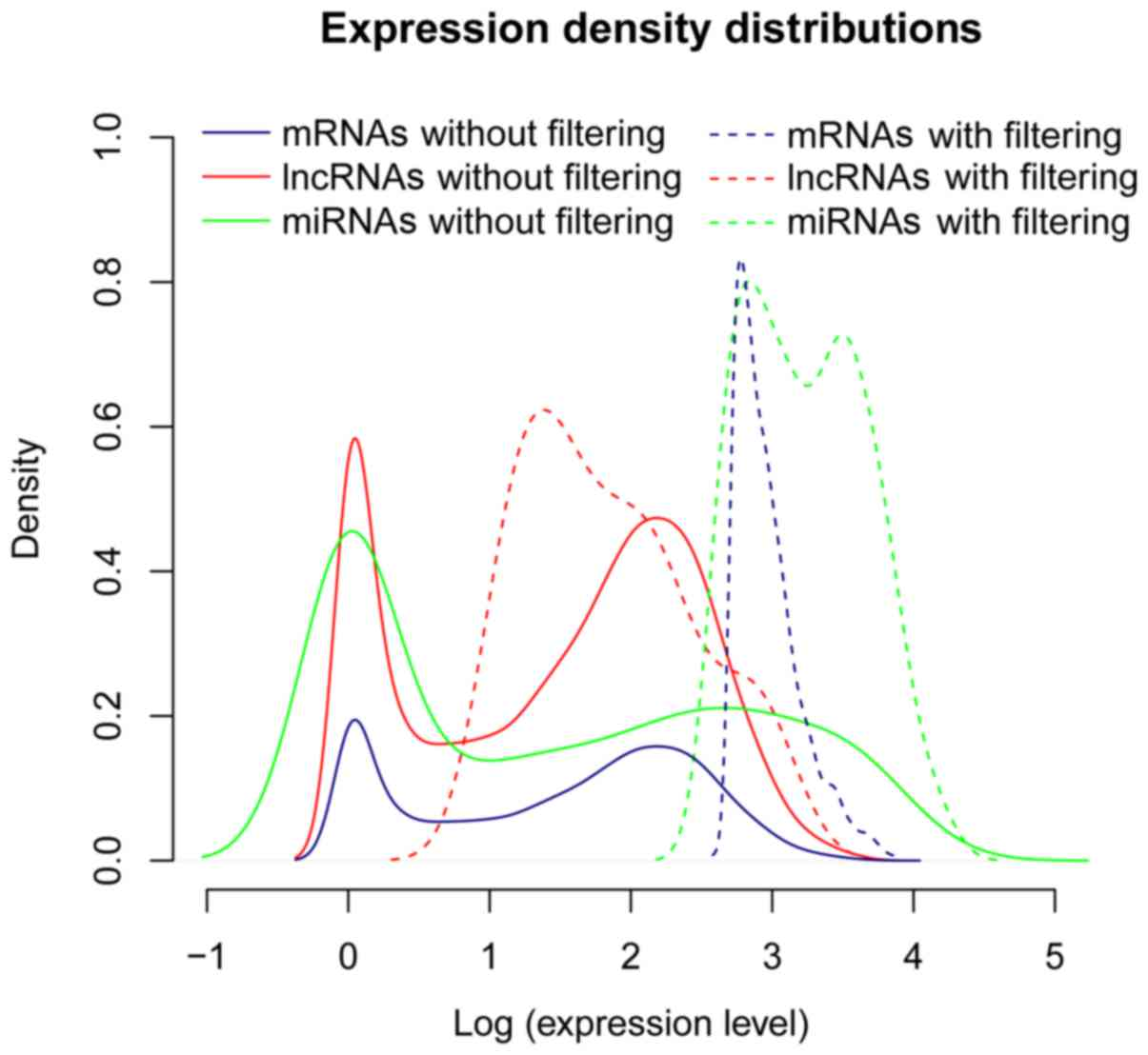 Prediction Of Candidate Rna Signatures For Recurrent Ovarian Cancer Prognosis By The Construction Of An Integrated Competing Endogenous Rna Network