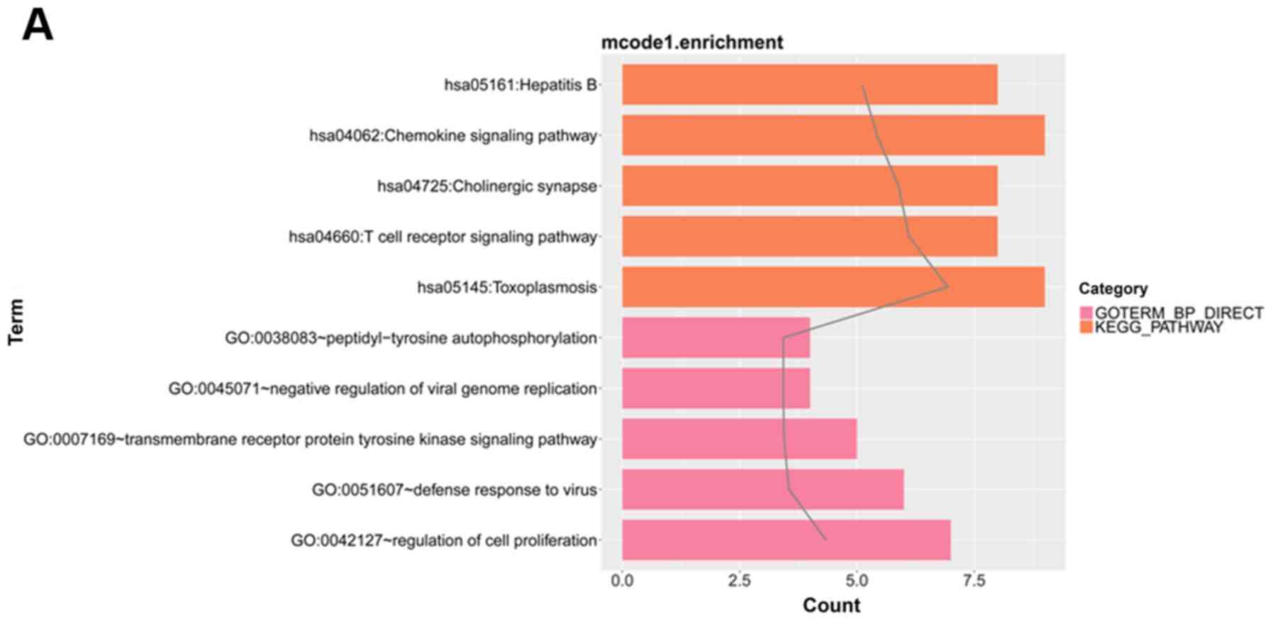 Gene module analysis of juvenile myelomonocytic leukemia and