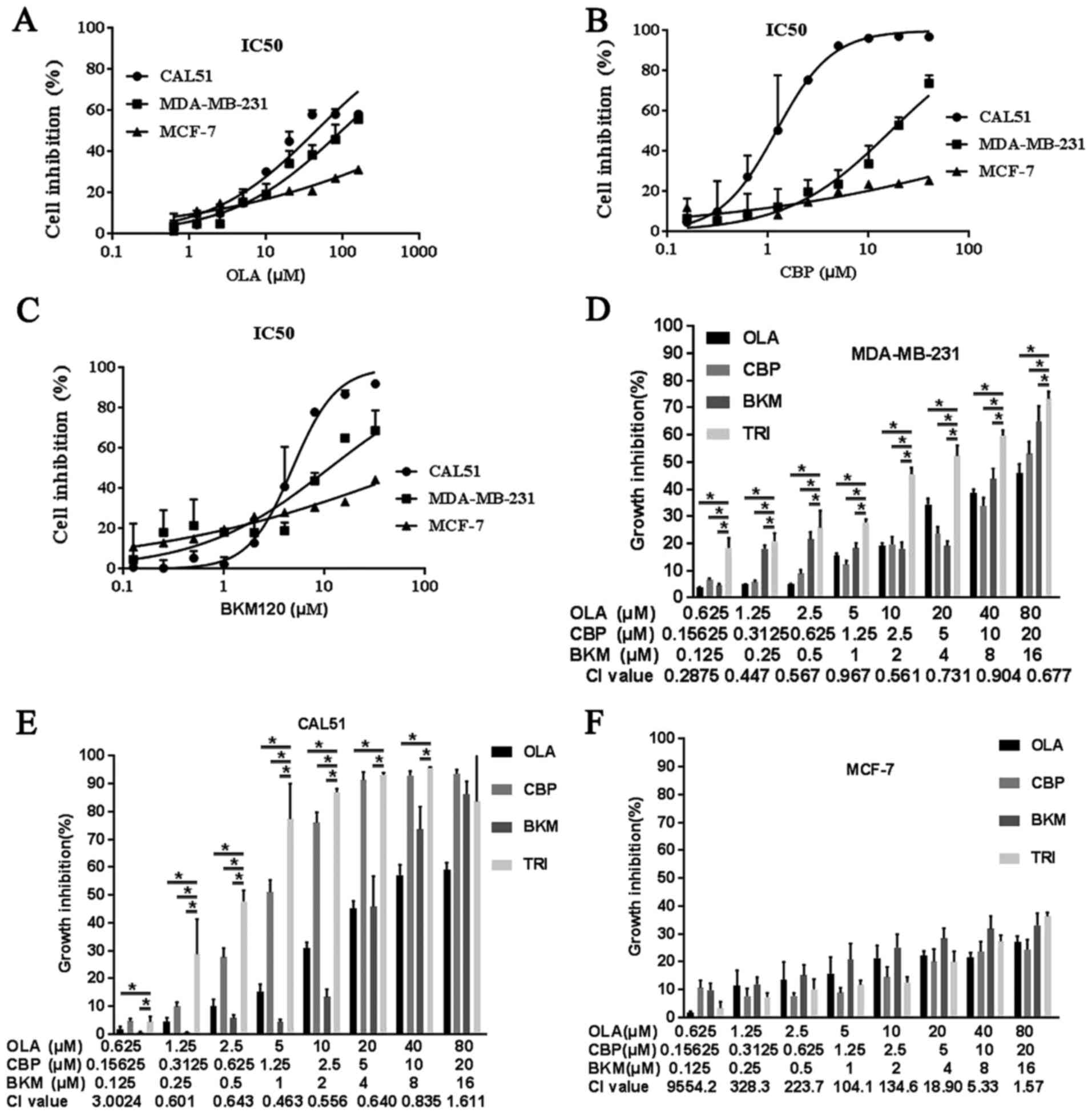Antitumor effects and mechanisms of olaparib in bination with