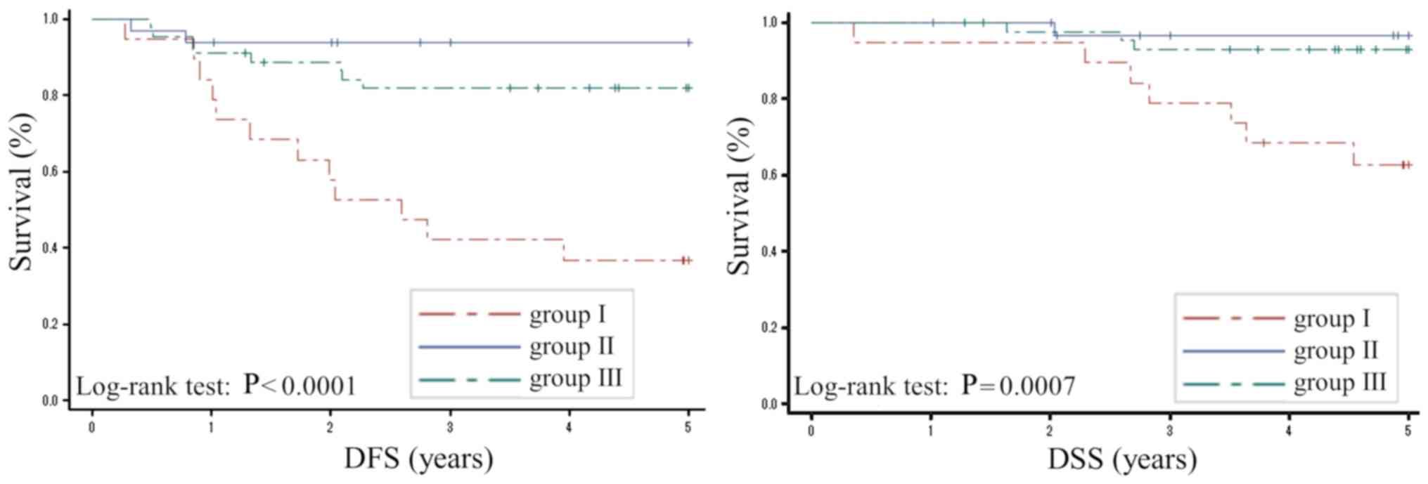 Predictive value of the ratio of 8‑hydroxydeoxyguanosine